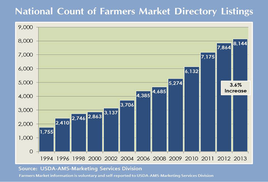 USDA Farmers Markets Growth